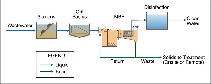 Wastwater process graphic